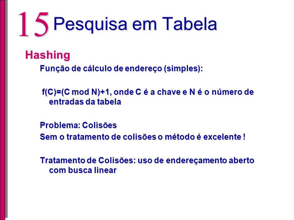 Pesquisa em Tabela Hashing Função de cálculo de endereço (simples):