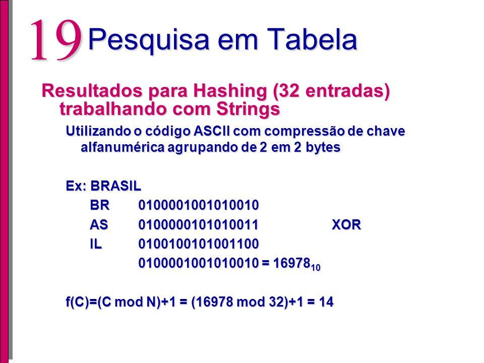 Pesquisa em Tabela Resultados para Hashing (32 entradas) trabalhando com Strings.