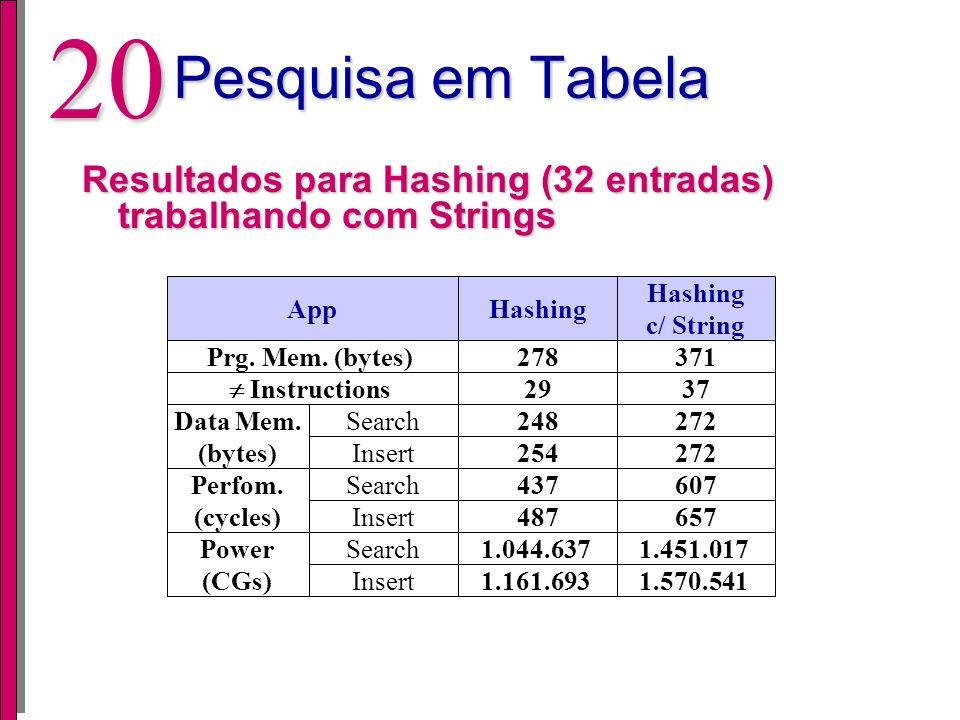 Pesquisa em Tabela Resultados para Hashing (32 entradas) trabalhando com Strings. App. Hashing. Hashing.
