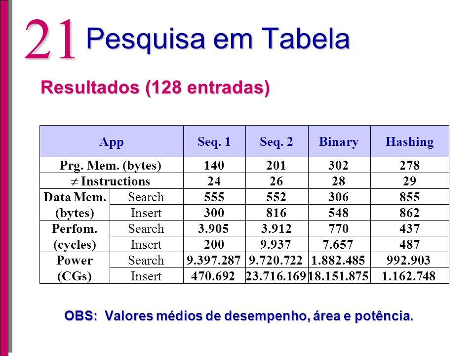 Pesquisa em Tabela Resultados (128 entradas)