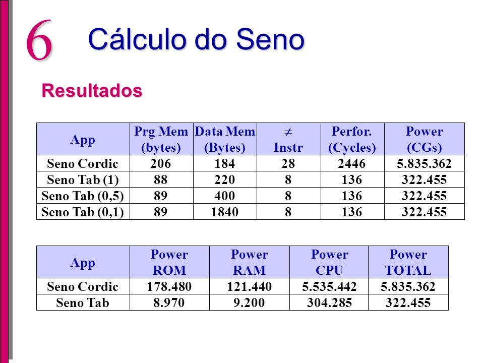 Cálculo do Seno Resultados App Prg Mem (bytes) Data Mem (Bytes) 