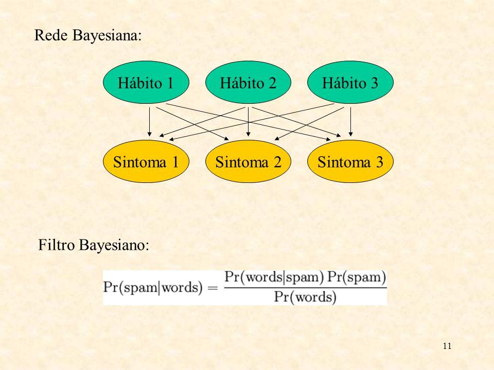 Rede Bayesiana: Hábito 1 Hábito 2 Hábito 3 Sintoma 1 Sintoma 2 Sintoma 3 Filtro Bayesiano: