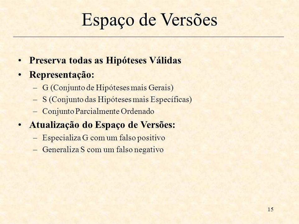 Espaço de Versões Preserva todas as Hipóteses Válidas Representação:
