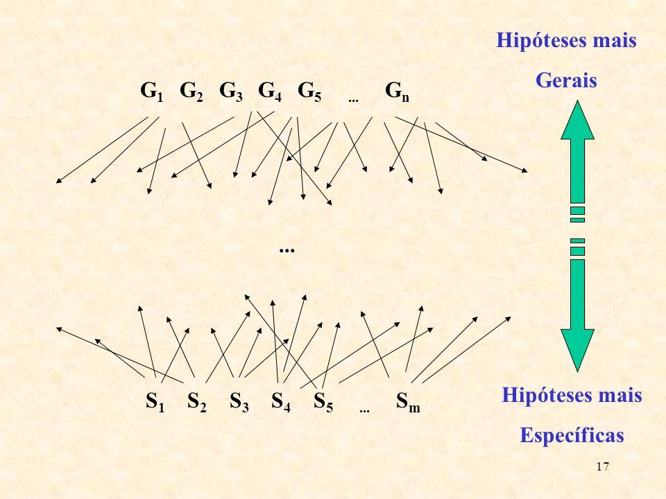 Hipóteses mais Gerais. G1 G2 G3 G4 G5 ... Gn. S1 S2 S3 S4 S5 ... Sm.