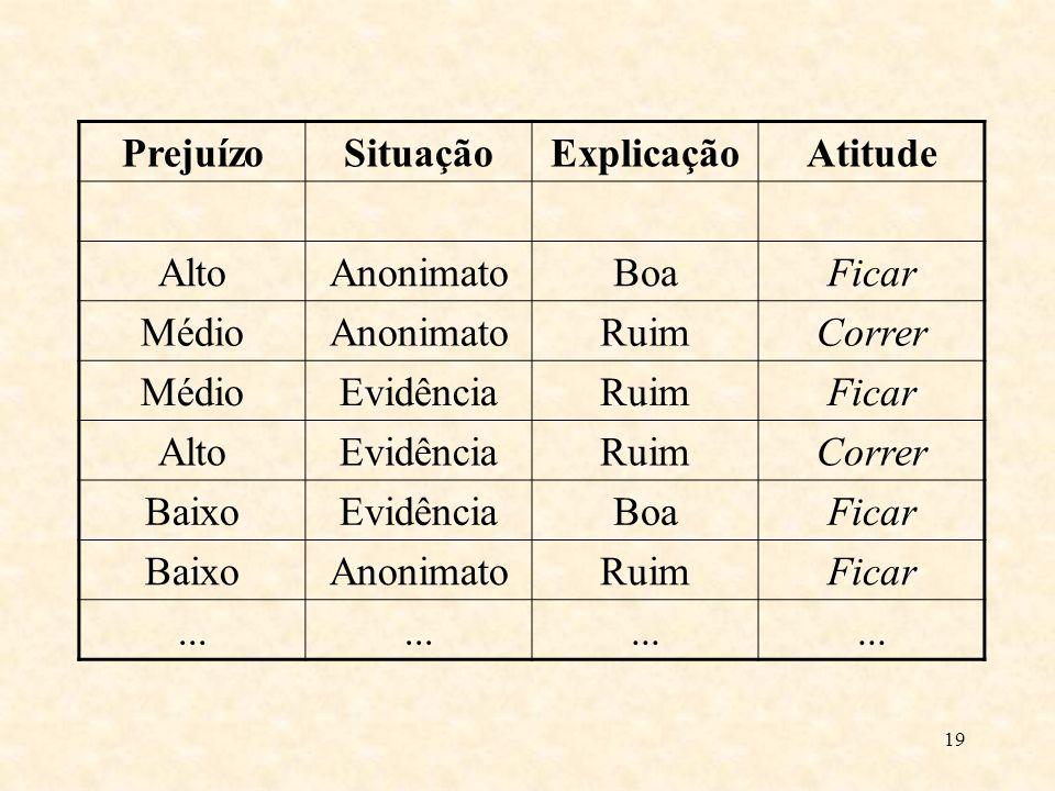 Prejuízo Situação Explicação Atitude Alto Anonimato Boa Ficar Médio Ruim Correr Evidência Baixo ...