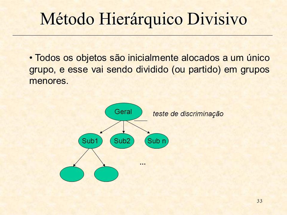Método Hierárquico Divisivo
