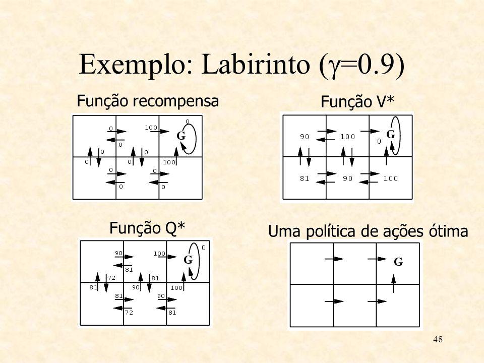 Exemplo: Labirinto (=0.9)