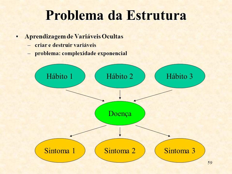 Problema da Estrutura Hábito 1 Hábito 2 Hábito 3 Sintoma 1 Sintoma 2