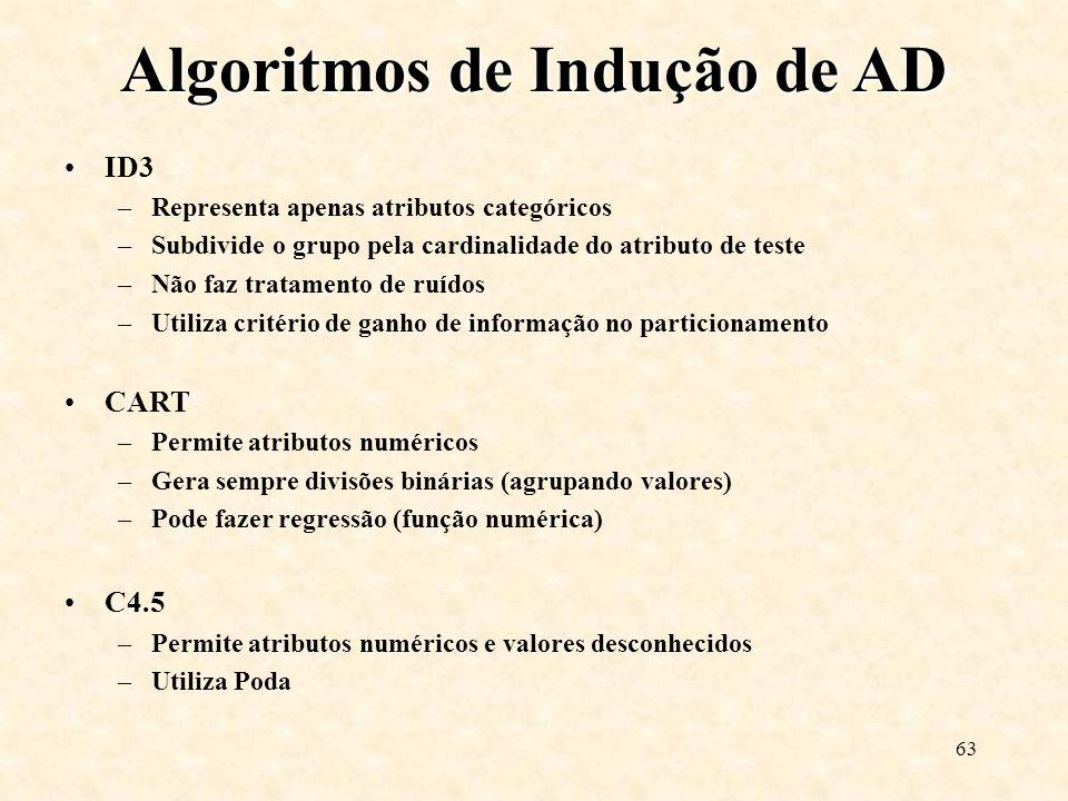 Algoritmos de Indução de AD