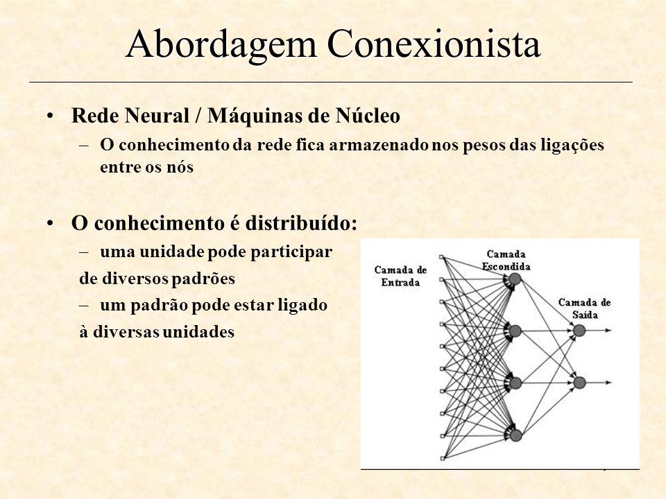 Abordagem Conexionista