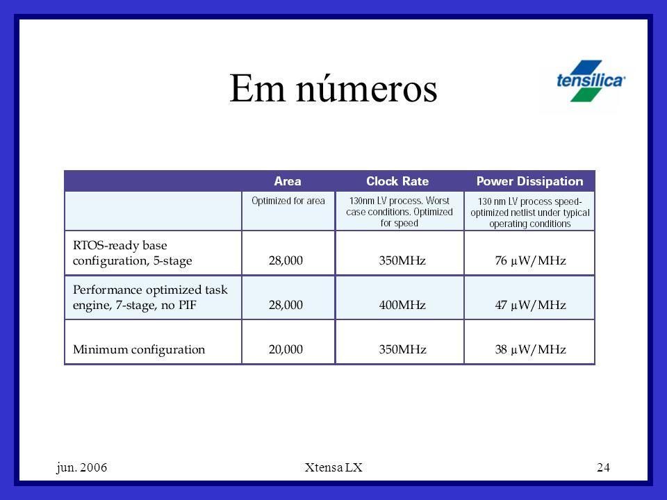 Em números jun. 2006 Xtensa LX