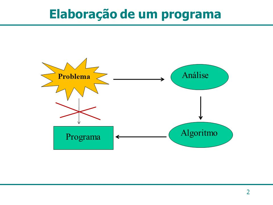 Elaboração de um programa