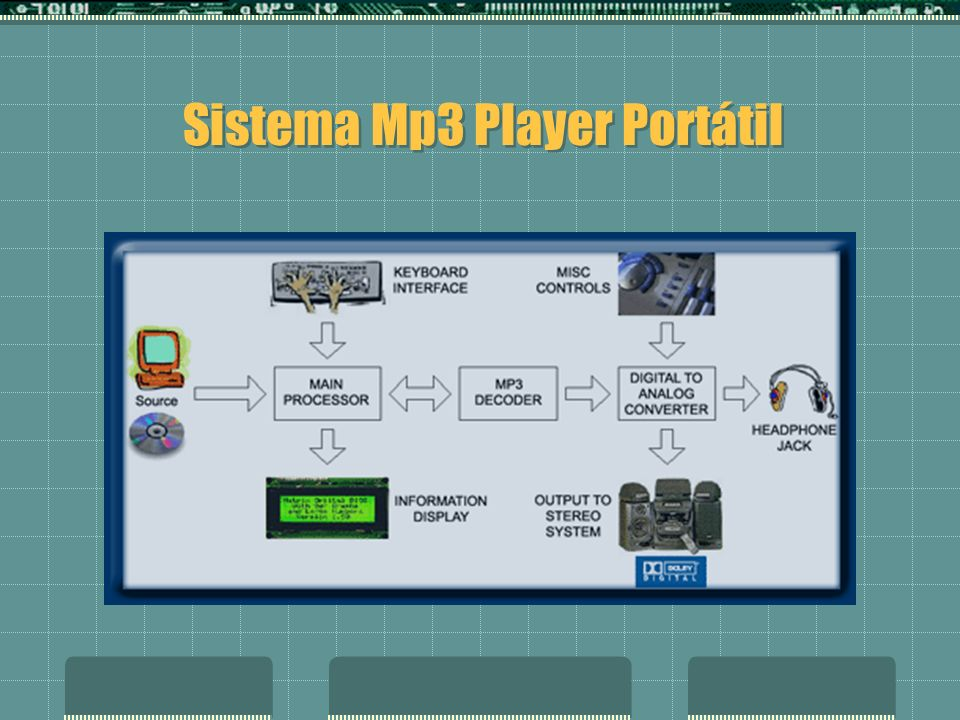 Sistema Mp3 Player Portátil