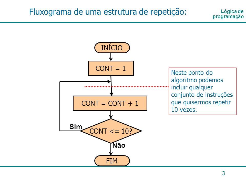 Fluxograma de uma estrutura de repetição: