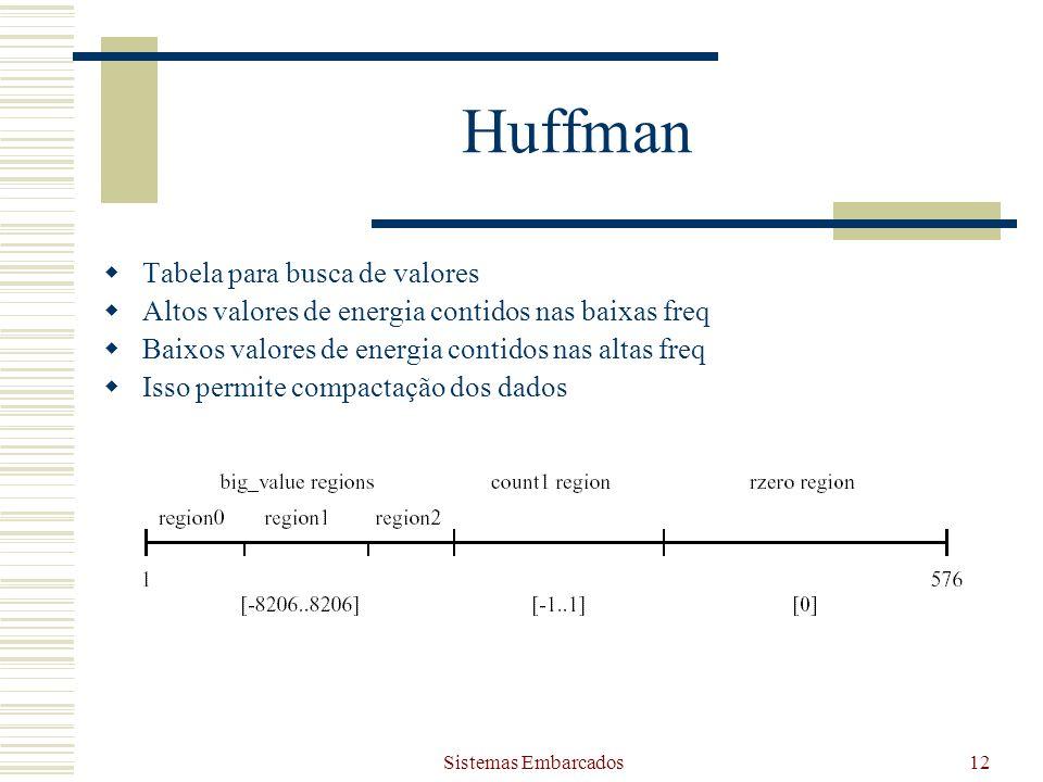 Huffman Tabela para busca de valores
