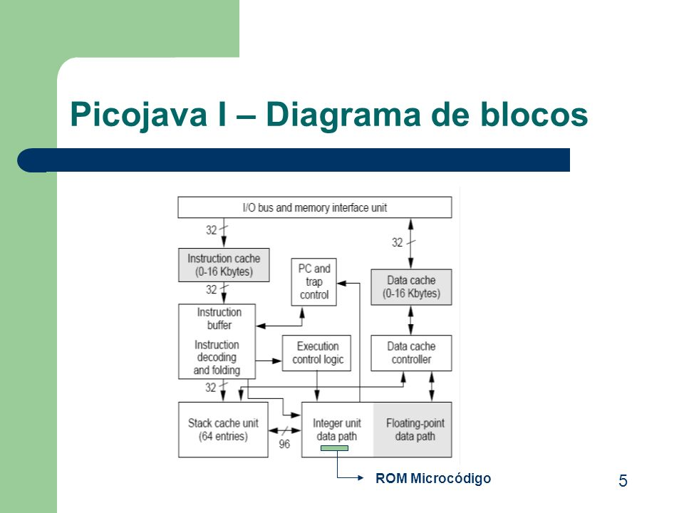 Picojava I – Diagrama de blocos