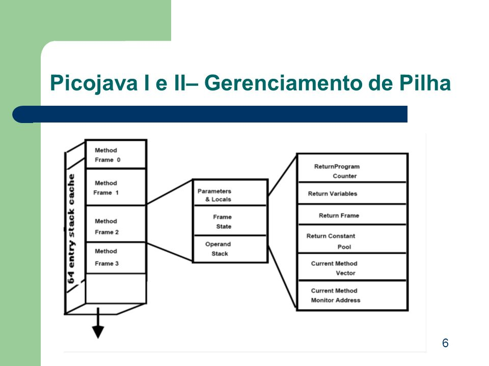 Picojava I e II– Gerenciamento de Pilha