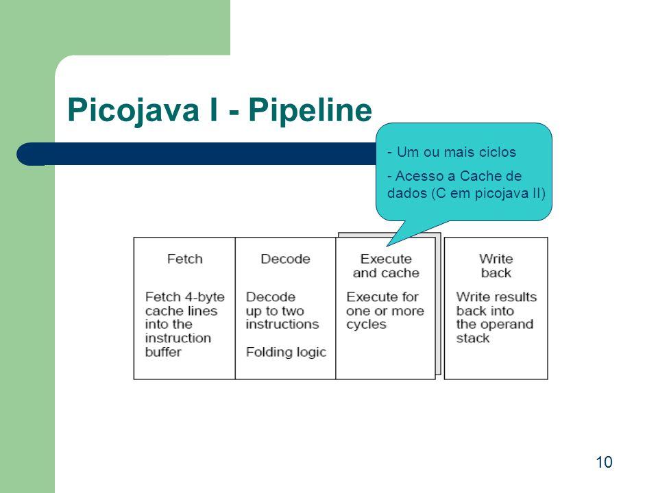 Picojava I - Pipeline 10 - Um ou mais ciclos