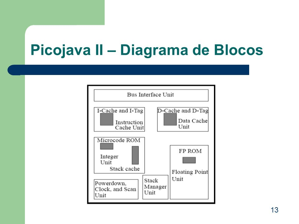 Picojava II – Diagrama de Blocos
