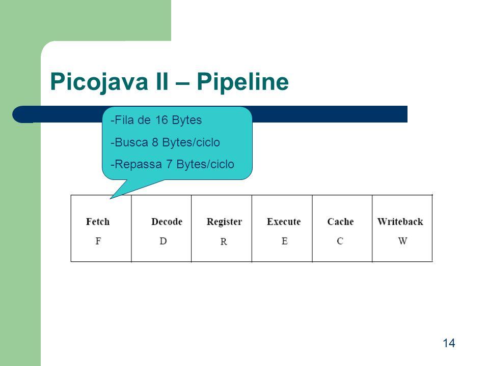 Picojava II – Pipeline -Fila de 16 Bytes -Busca 8 Bytes/ciclo