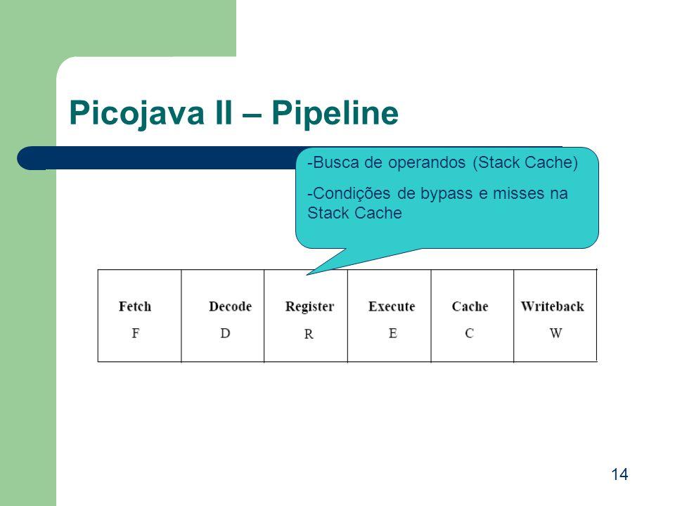 Picojava II – Pipeline -Busca de operandos (Stack Cache)