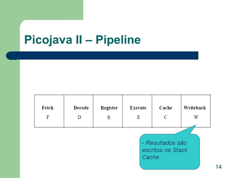Picojava II – Pipeline Resultados são escritos na Stack Cache 14