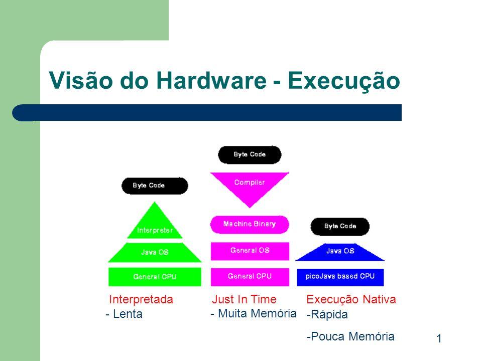Visão do Hardware - Execução