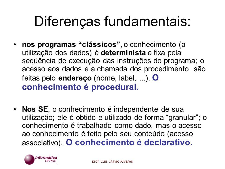 Diferenças fundamentais:
