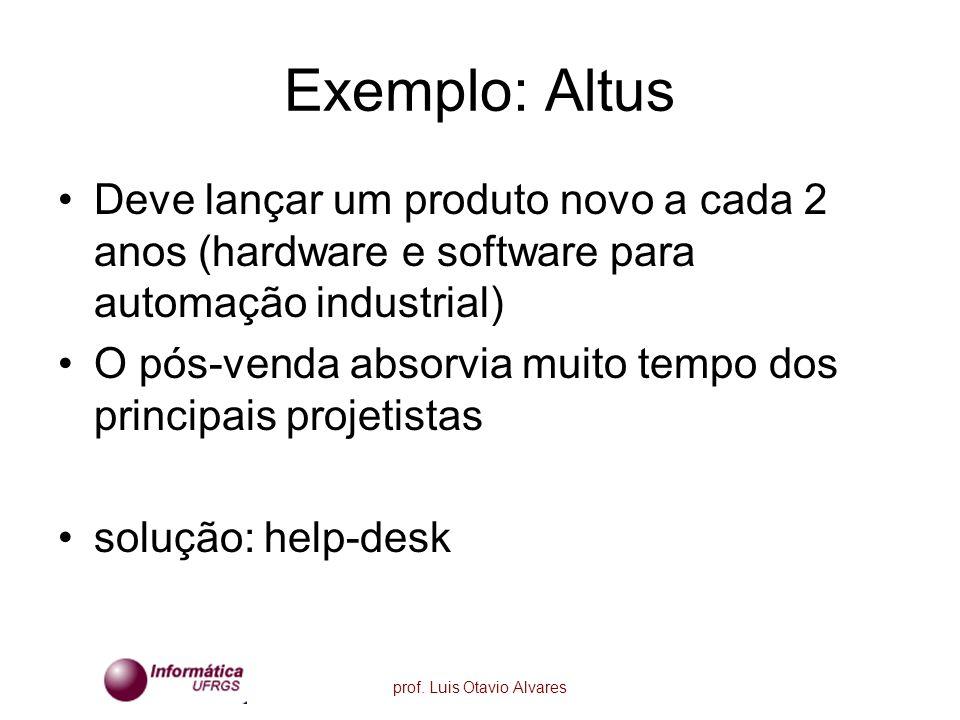Exemplo: Altus Deve lançar um produto novo a cada 2 anos (hardware e software para automação industrial)