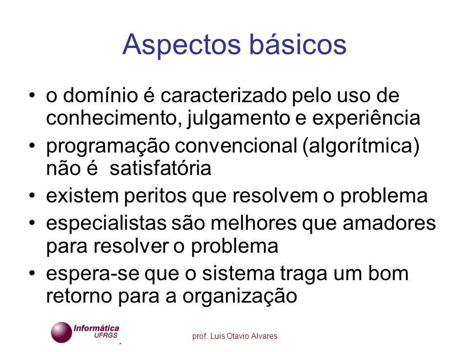 Aspectos básicos o domínio é caracterizado pelo uso de conhecimento, julgamento e experiência.
