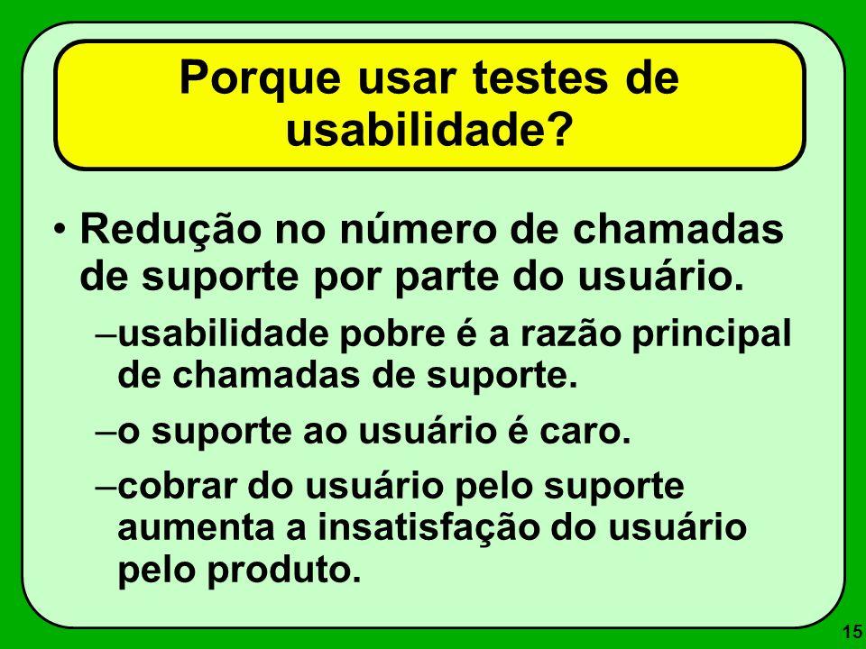 Porque usar testes de usabilidade