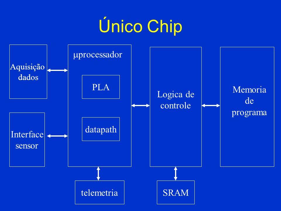 Único Chip processador PLA Memoria de programa Logica de controle