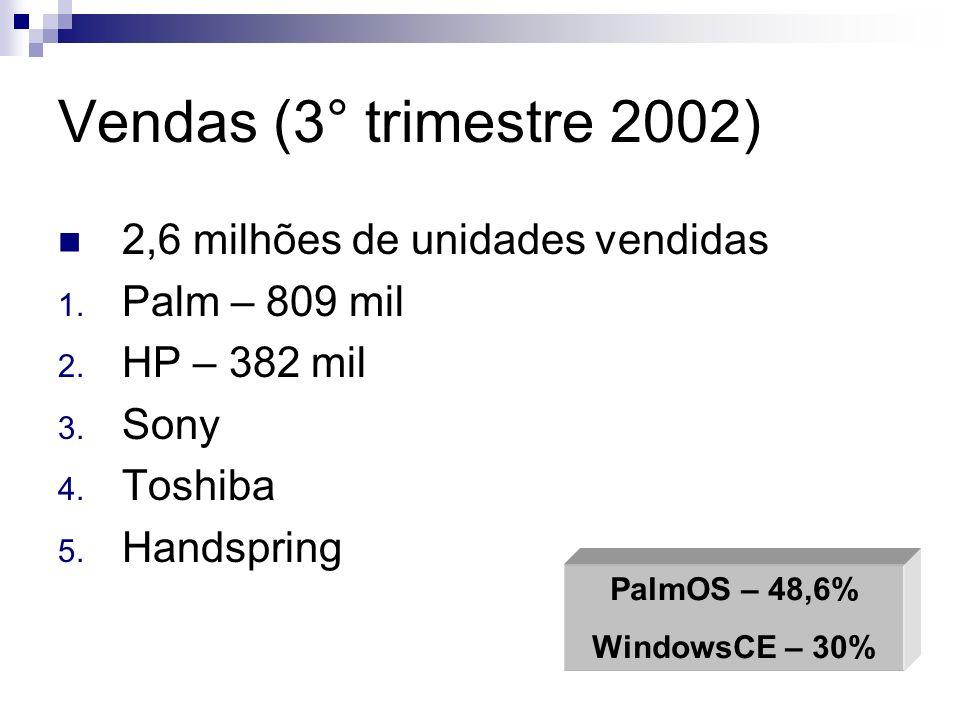 Vendas (3° trimestre 2002) 2,6 milhões de unidades vendidas