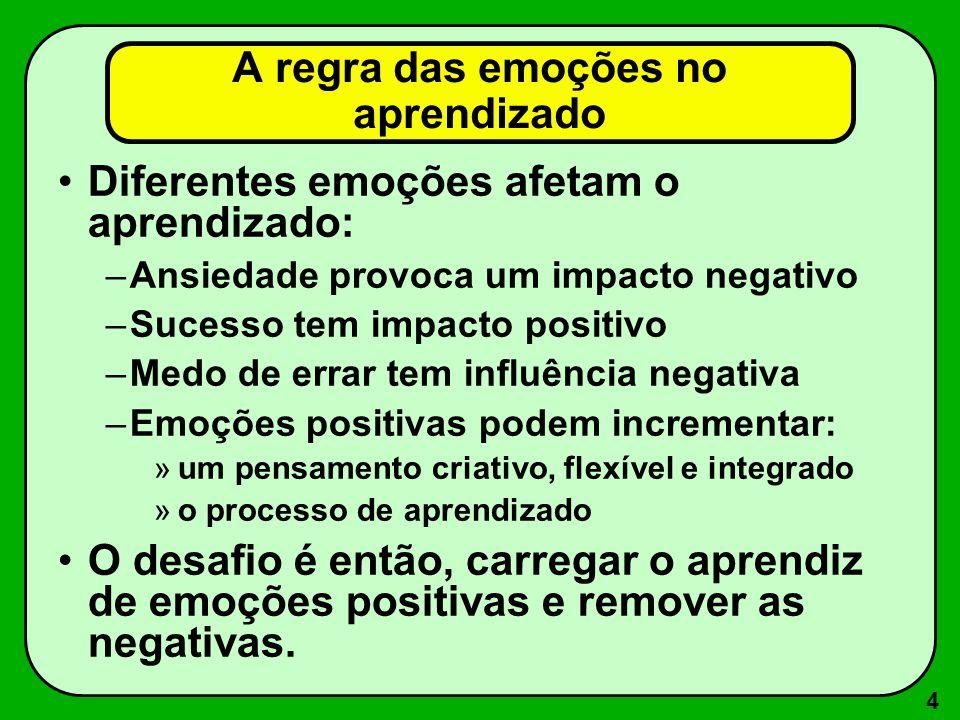 A regra das emoções no aprendizado