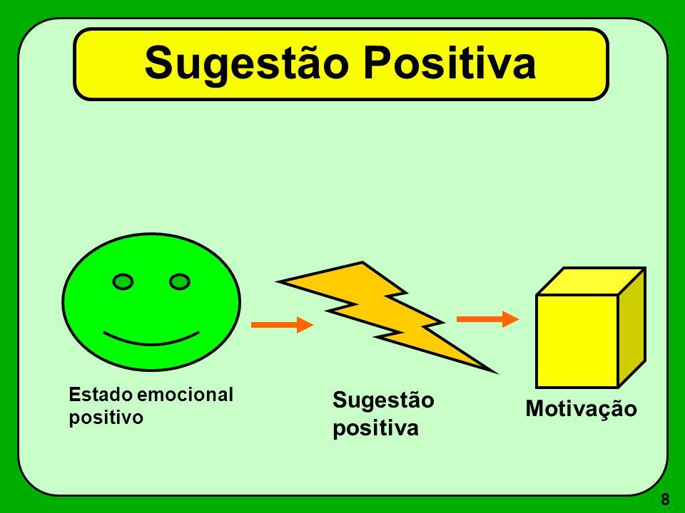 Sugestão Positiva Sugestão positiva Motivação