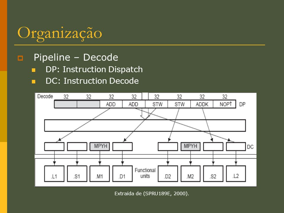 Organização Pipeline – Decode DP: Instruction Dispatch
