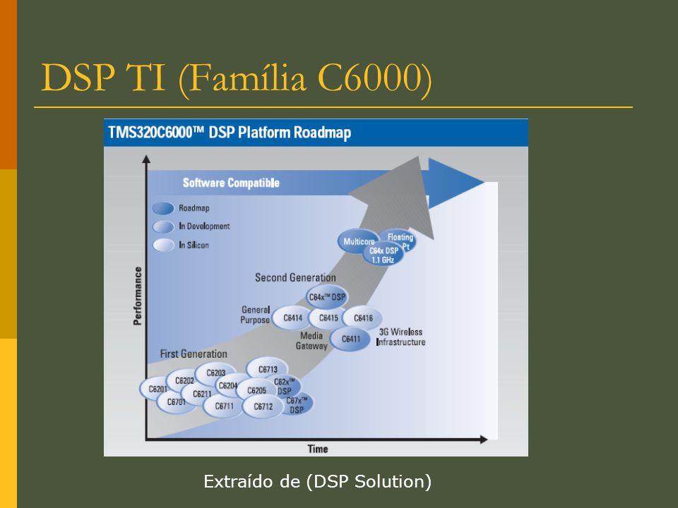 Extraído de (DSP Solution)
