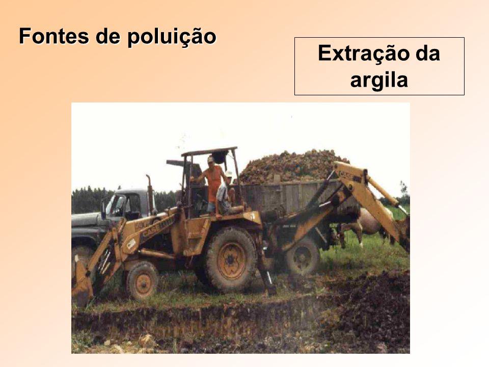 Fontes de poluição Extração da argila