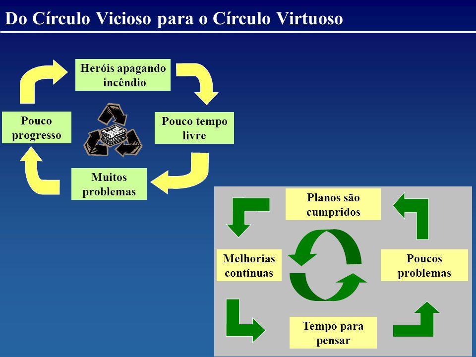 Do Círculo Vicioso para o Círculo Virtuoso
