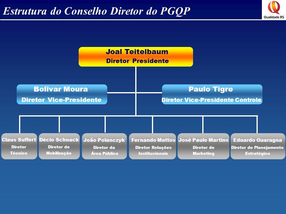 Estrutura do Conselho Diretor do PGQP