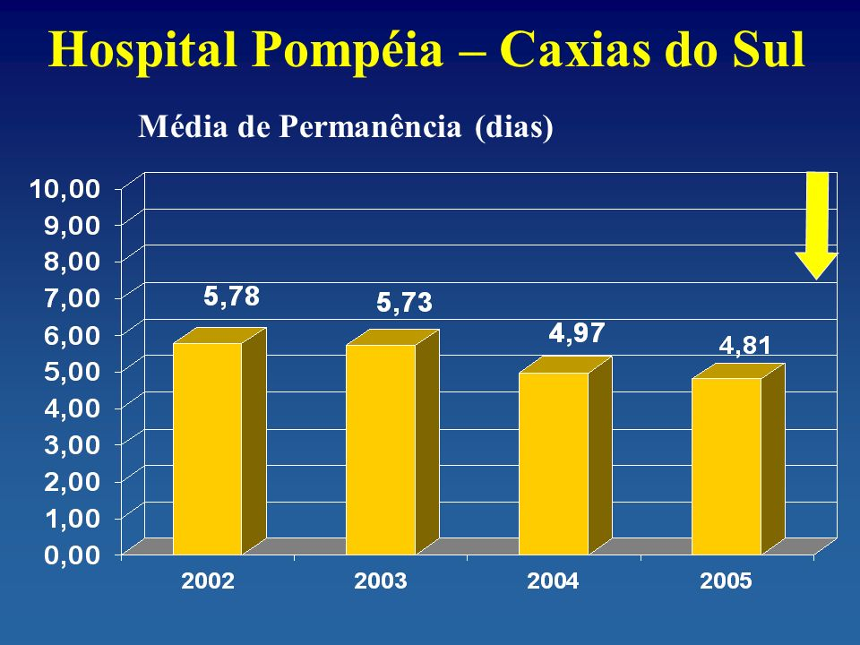 Hospital Pompéia – Caxias do Sul