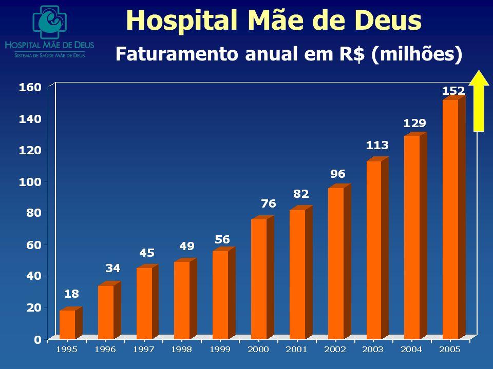 Faturamento anual em R$ (milhões)