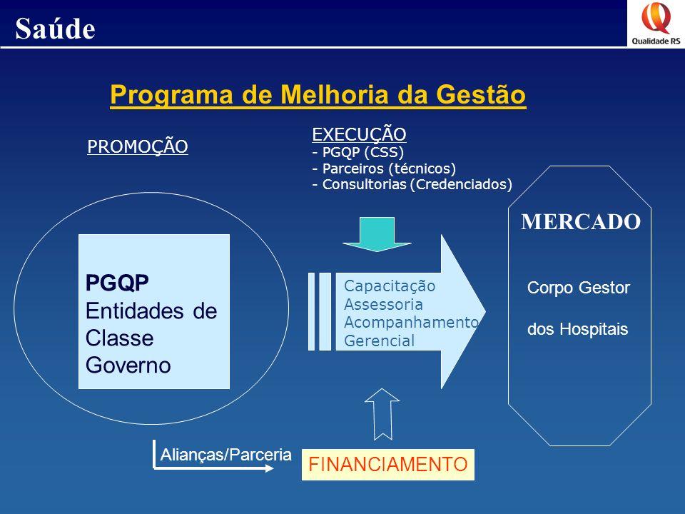 Saúde Programa de Melhoria da Gestão MERCADO PGQP Entidades de Classe