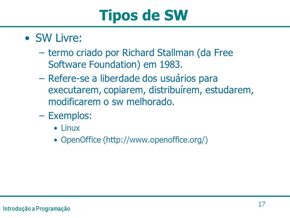 Tipos de SW SW Livre: termo criado por Richard Stallman (da Free Software Foundation) em 1983.