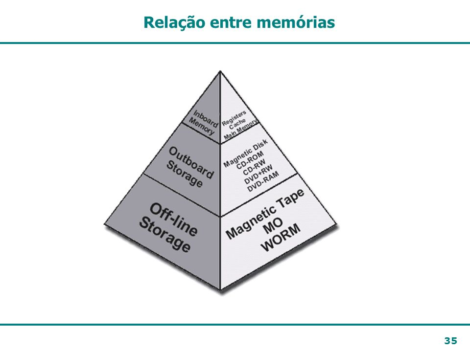 Relação entre memórias