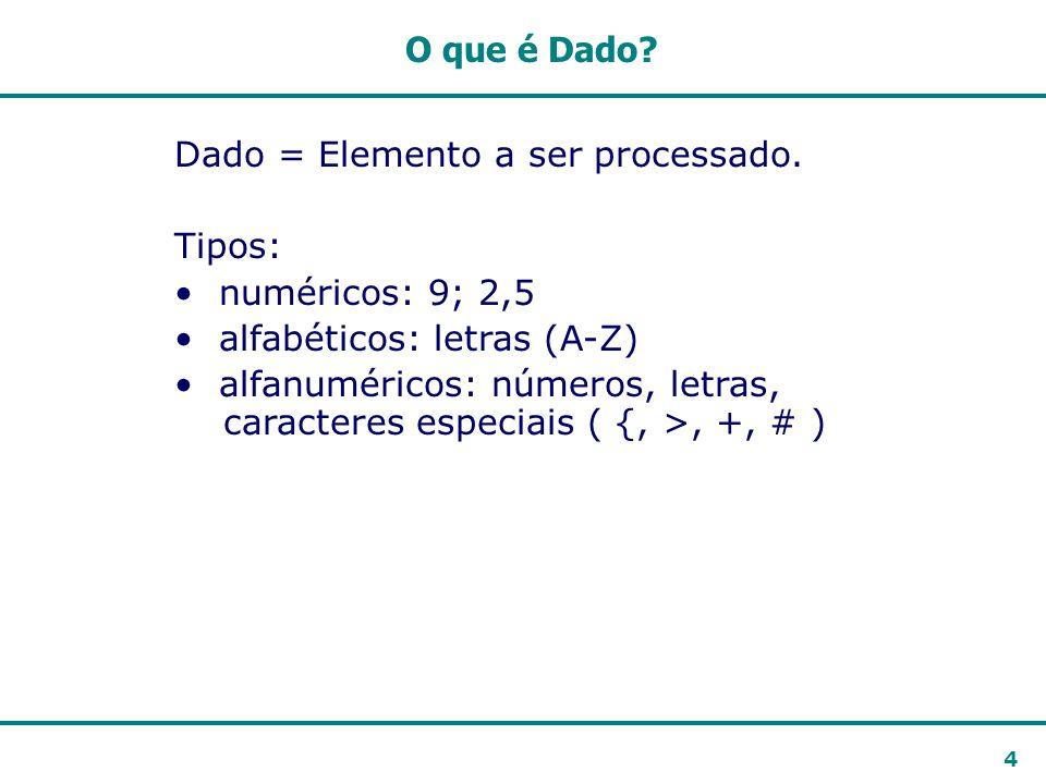 O que é Dado Dado = Elemento a ser processado. Tipos: numéricos: 9; 2,5. alfabéticos: letras (A-Z)