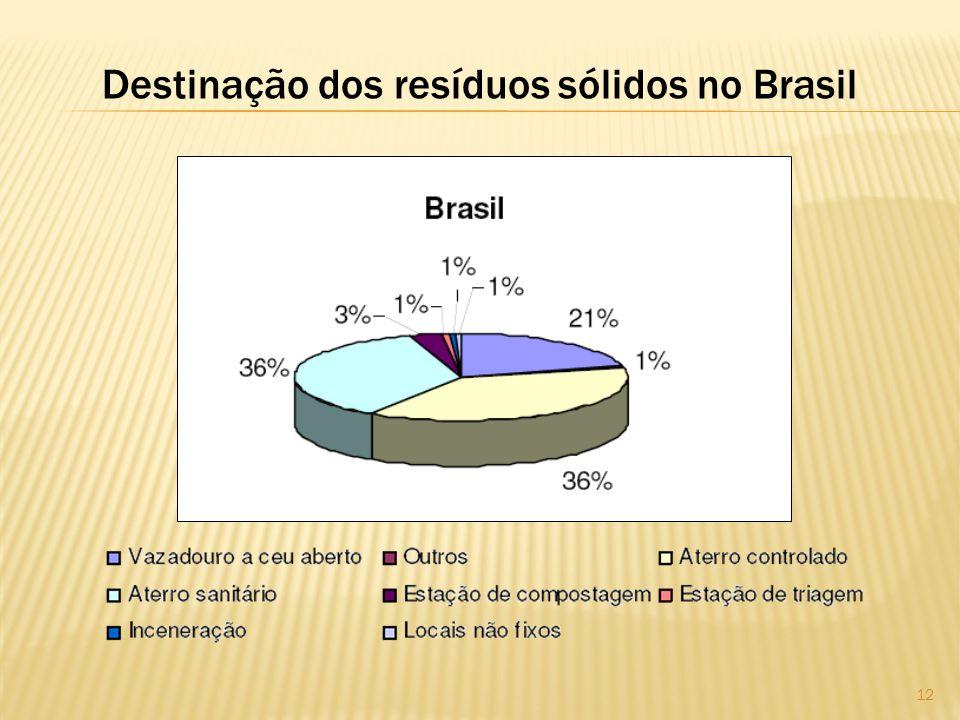 Destinação dos resíduos sólidos no Brasil