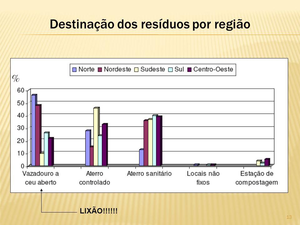 Destinação dos resíduos por região