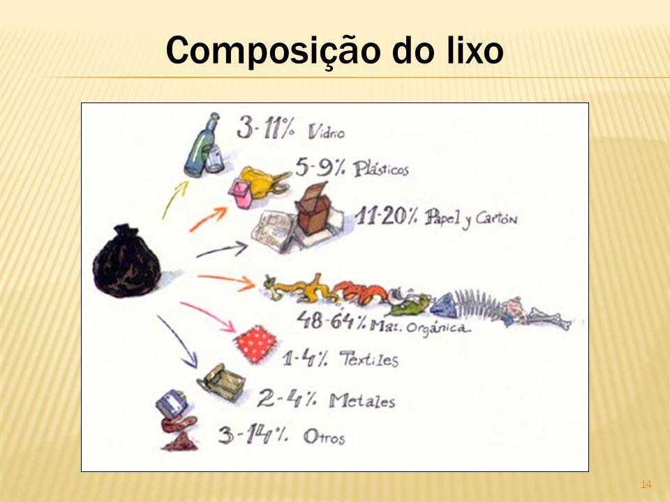 Composição do lixo