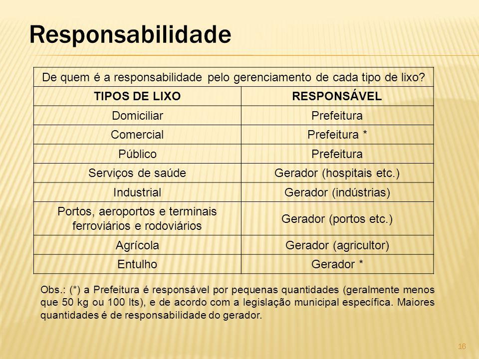 Responsabilidade De quem é a responsabilidade pelo gerenciamento de cada tipo de lixo TIPOS DE LIXO.